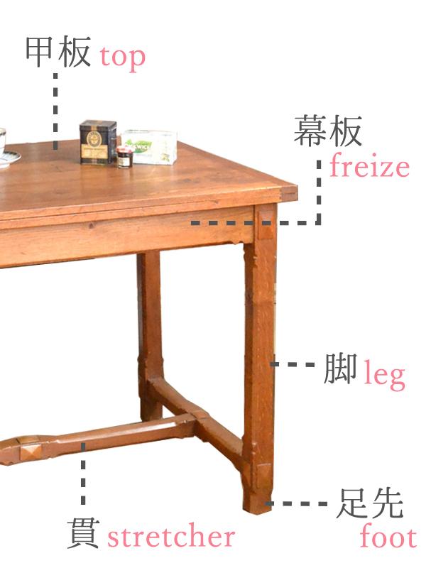 テーブルの構造