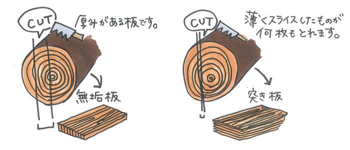 無垢板と突き板
