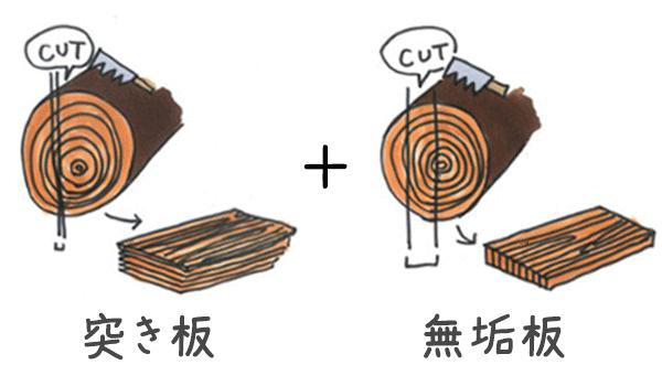 突き板と無垢板とは