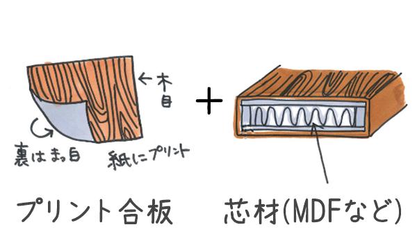 プリント合板とMDFなどの芯材とは