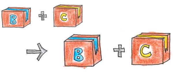 B+C→B区分1個分の送料+C区分の送料