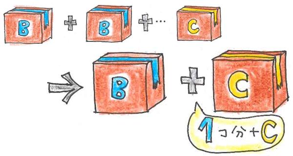 B+B+B+C→B区分1個分の送料+C区分の送料