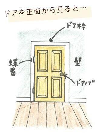 ドアの正面