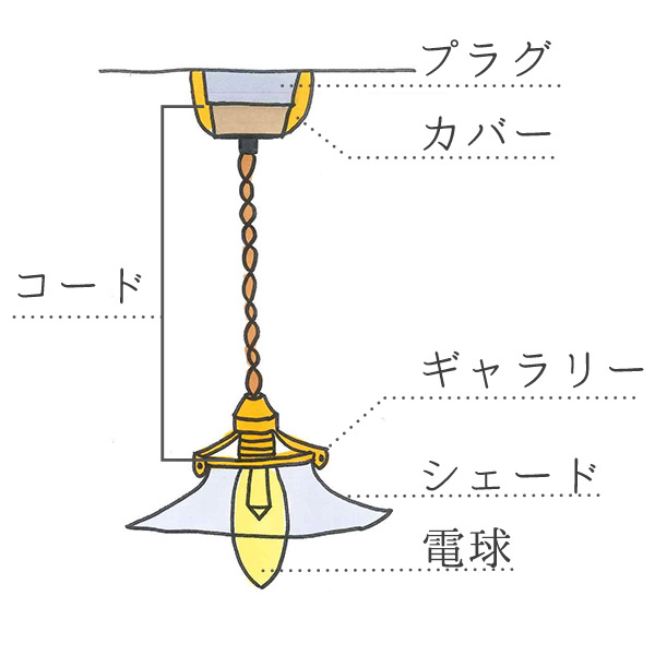 ペンダントライトの構造