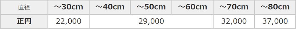 ガラスの取り換え価格表(円いミラー)