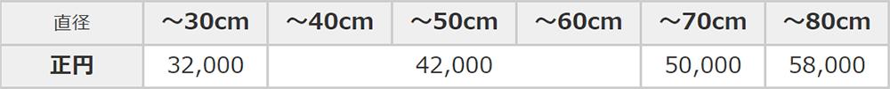 ミラーの取り換え価格表(円形ミラー)